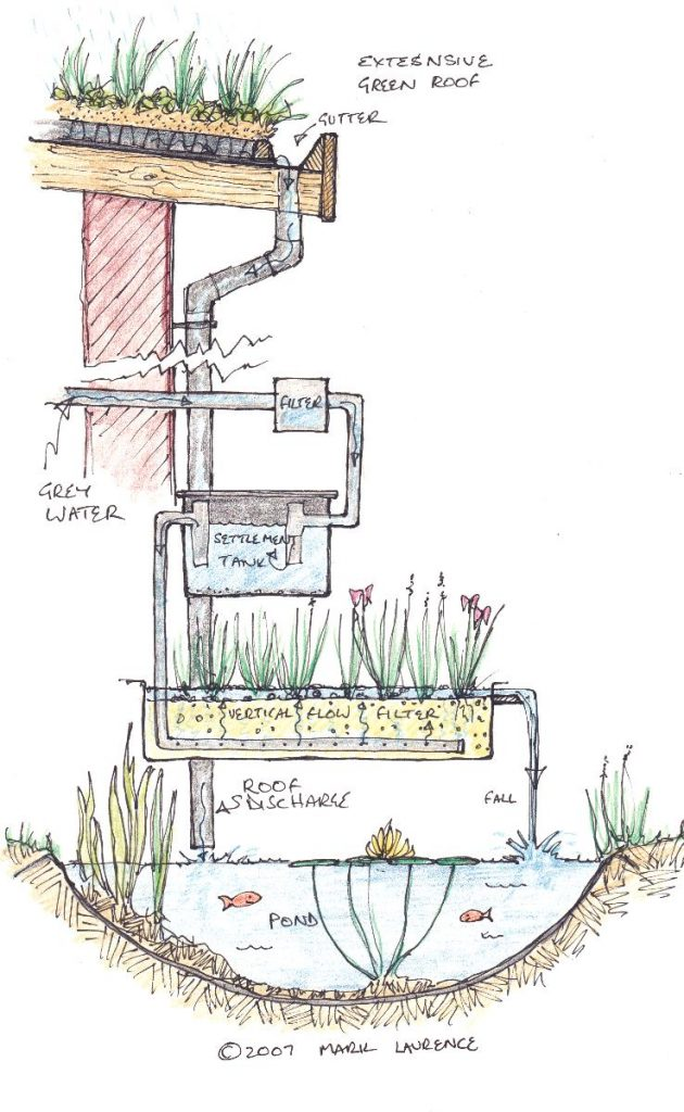 House-garden water capture, cleansing and re-use system